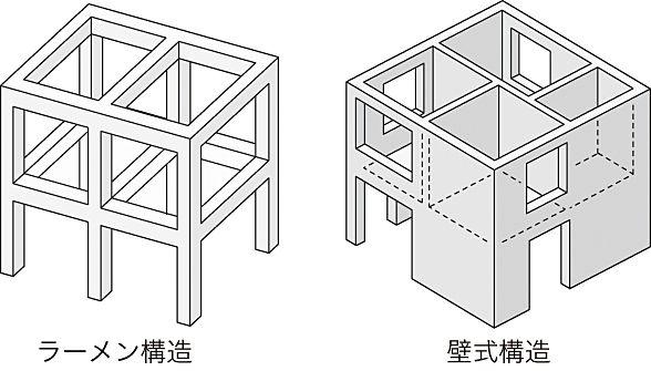 ラーメン構造とは?壁式構造との見分け方やメリット・デメリット
